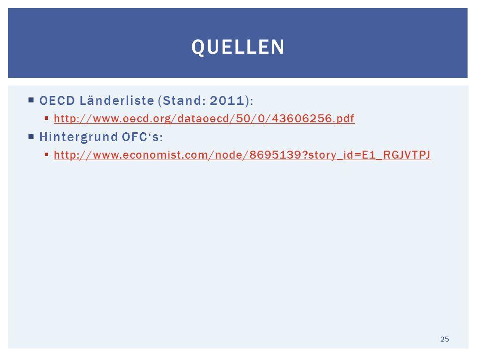 Quellen OECD Länderliste (Stand: 2011): Hintergrund OFC's: