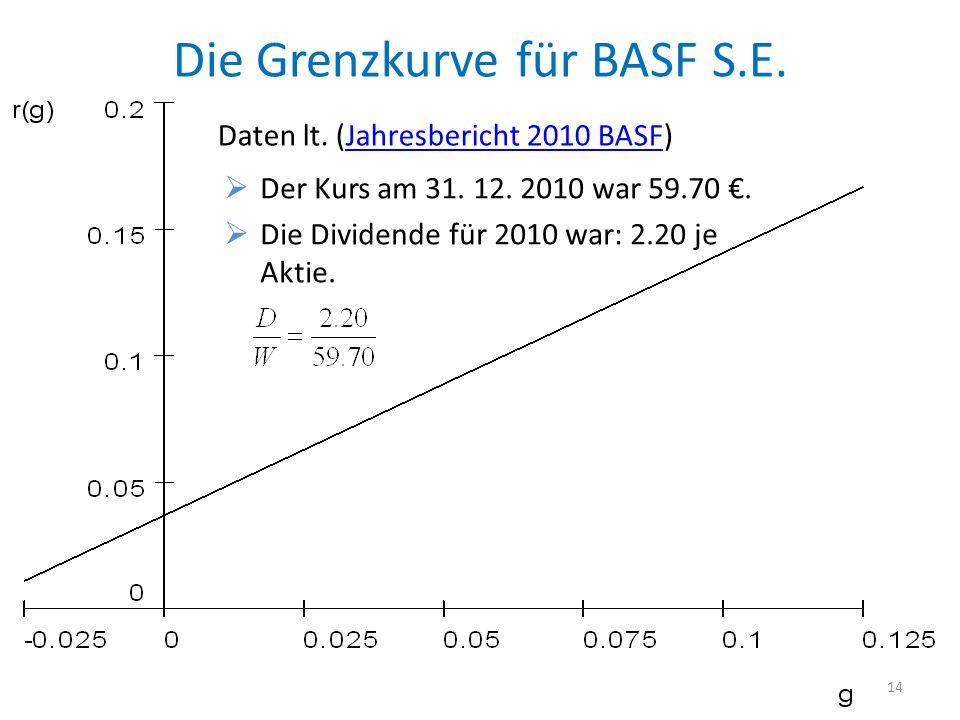Die Grenzkurve für BASF S.E.