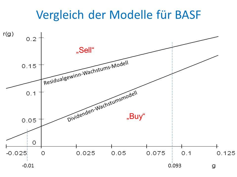 Vergleich der Modelle für BASF
