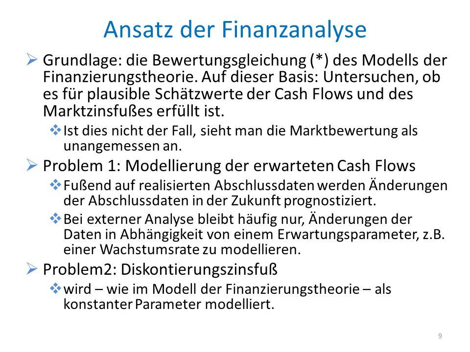 Ansatz der Finanzanalyse