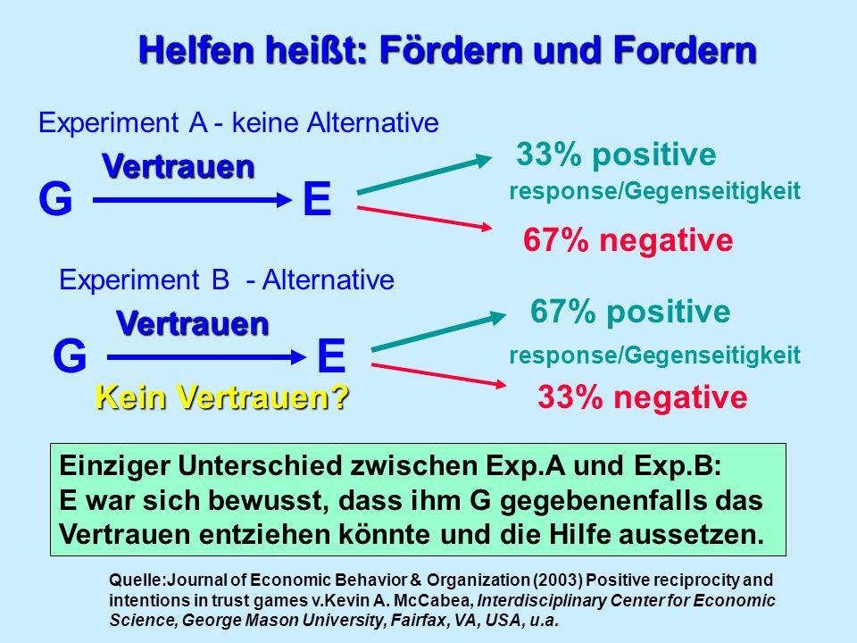 G E G E Helfen heißt: Fördern und Fordern 33% positive Vertrauen