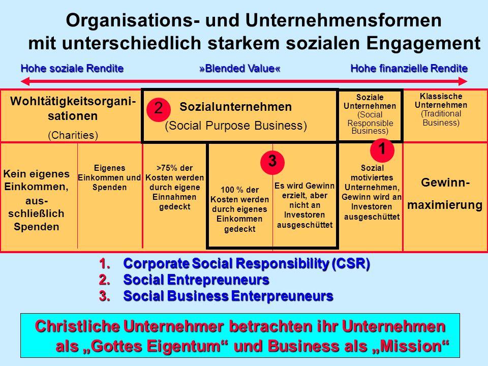 Organisations- und Unternehmensformen