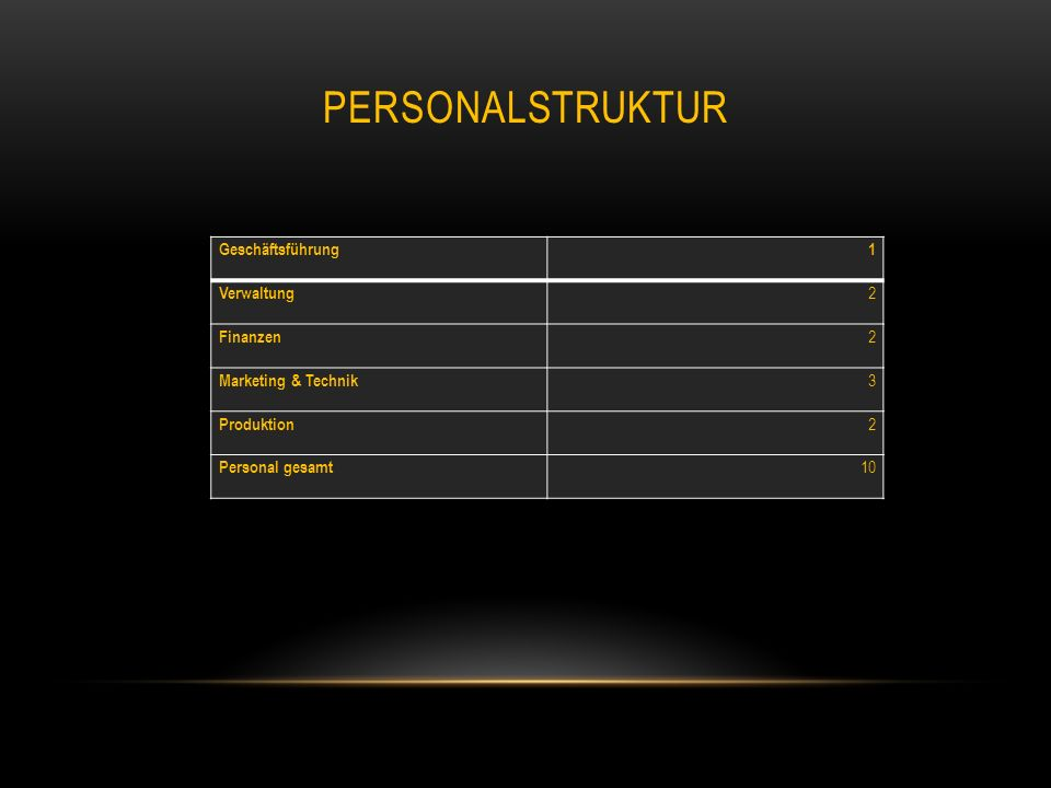 Personalstruktur Geschäftsführung 1 Verwaltung 2 Finanzen