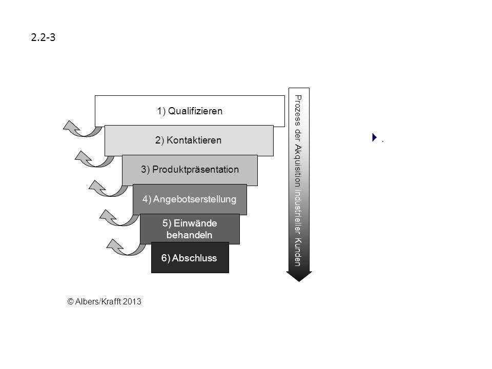 2.2-3 . 1) Qualifizieren 2) Kontaktieren 3) Produktpräsentation