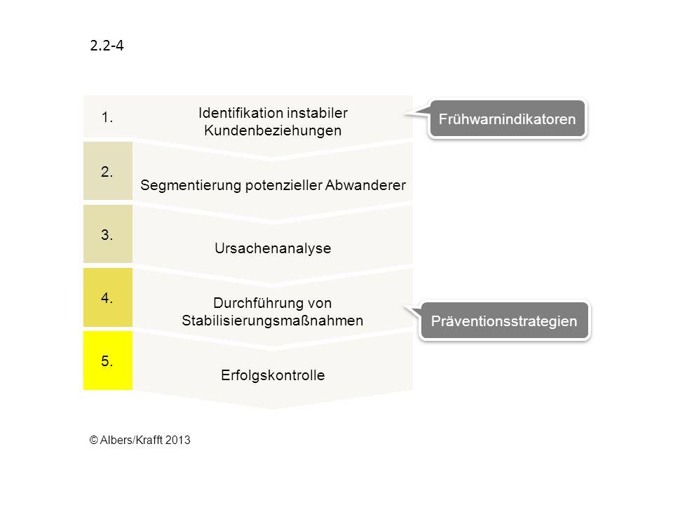 2.2-4 Identifikation instabiler Kundenbeziehungen 1.
