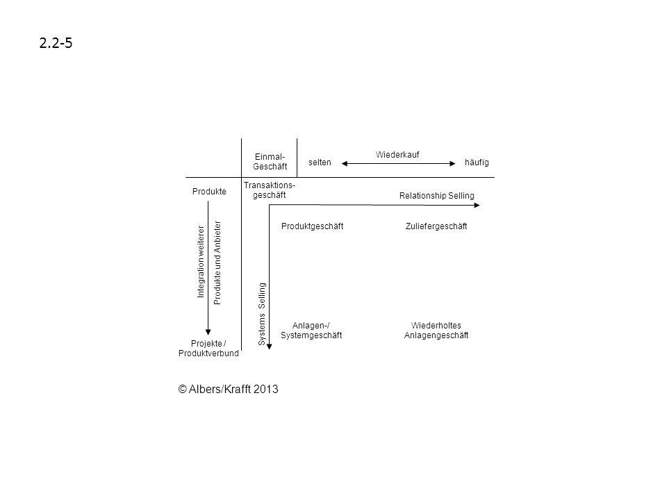 2.2-5 © Albers/Krafft 2013 Systems Selling Transaktions- geschäft