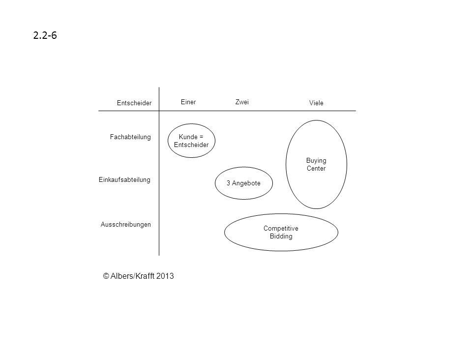 2.2-6 © Albers/Krafft 2013 Einer Zwei Viele Entscheider Fachabteilung