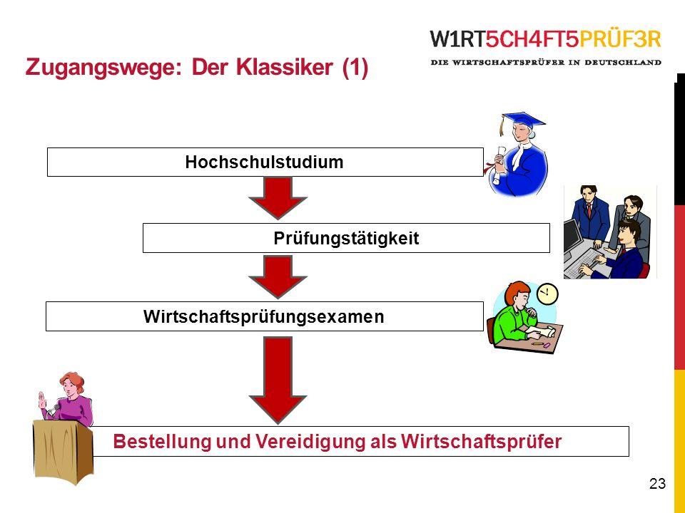 Zugangswege: Der Klassiker (1)