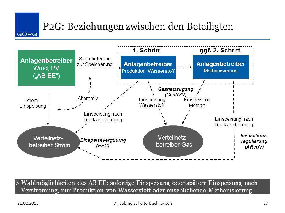 P2G: Beziehungen zwischen den Beteiligten