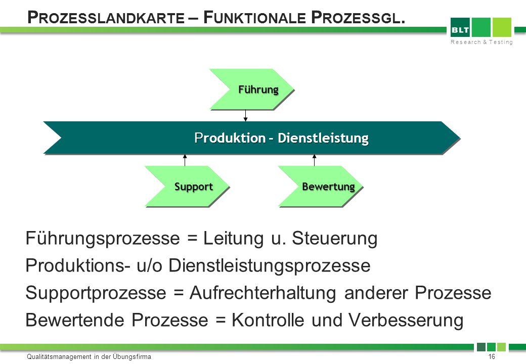 Prozesslandkarte – Funktionale Prozessgl.