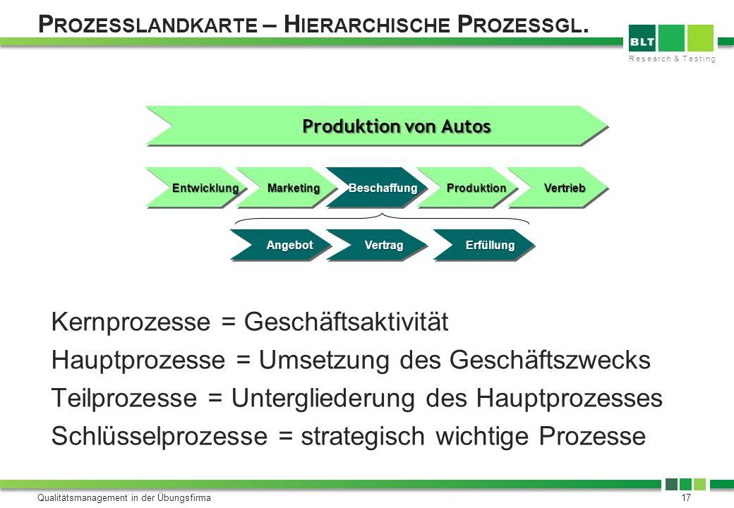 Prozesslandkarte – Hierarchische Prozessgl.