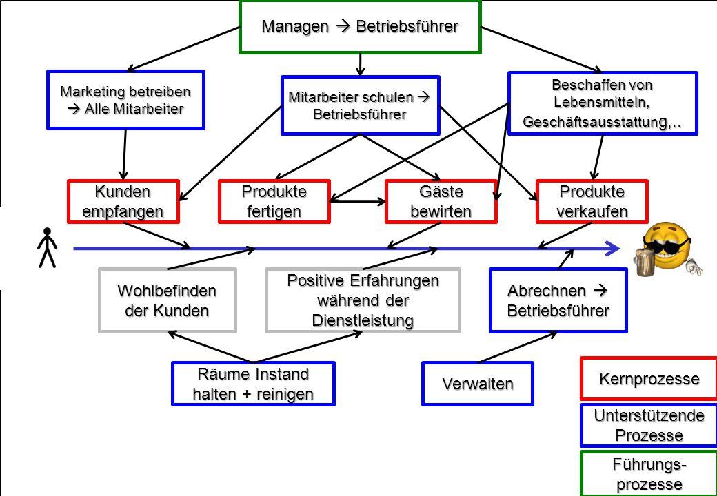 Managen  Betriebsführer
