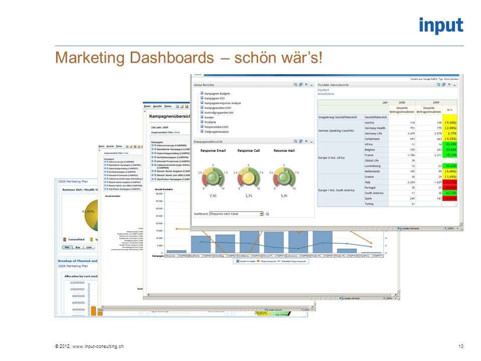 Marketing Dashboards – schön wär's!