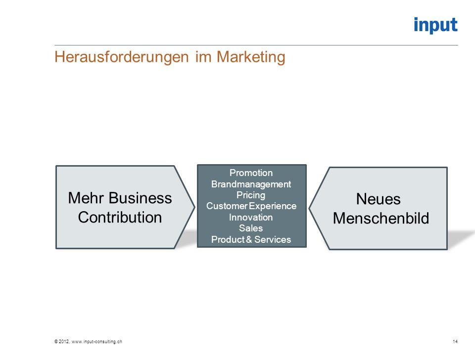 Herausforderungen im Marketing