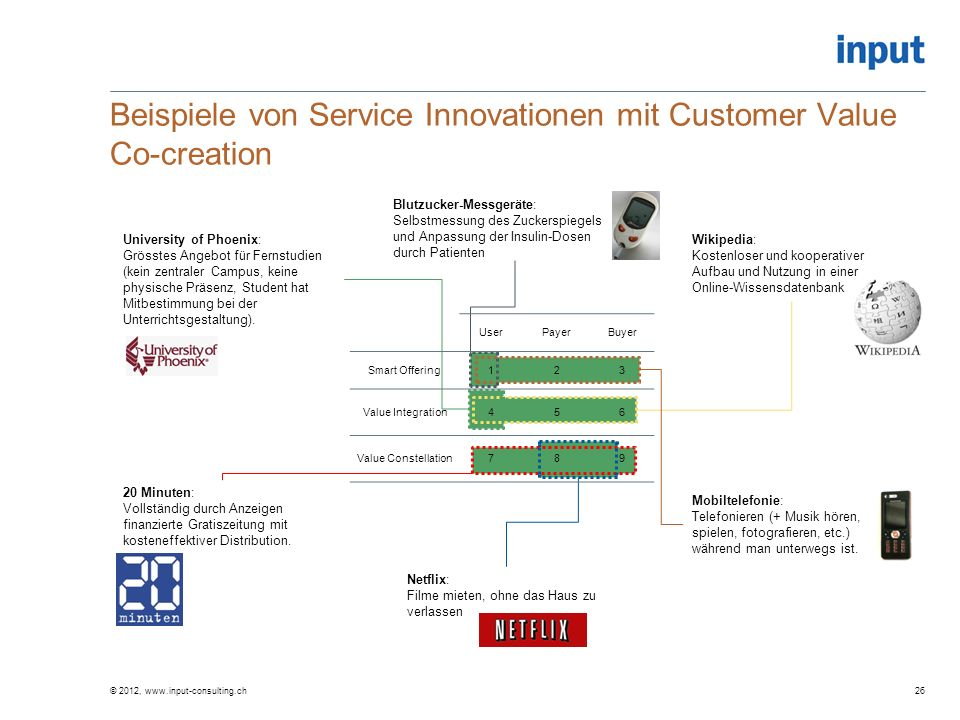 Beispiele von Service Innovationen mit Customer Value Co-creation