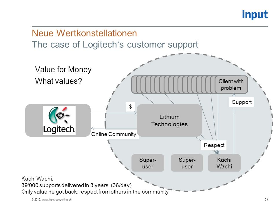 Neue Wertkonstellationen The case of Logitech's customer support