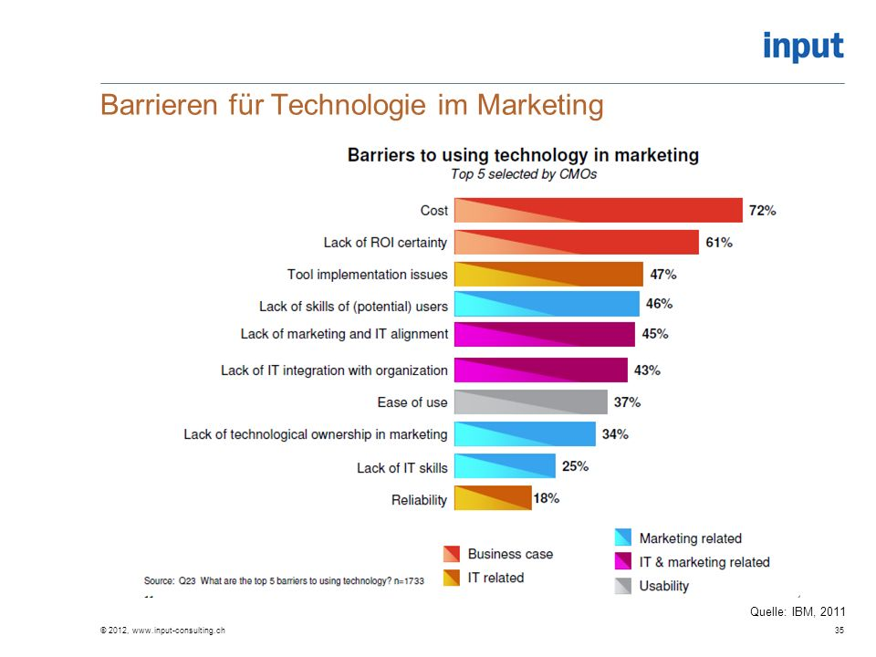 Barrieren für Technologie im Marketing