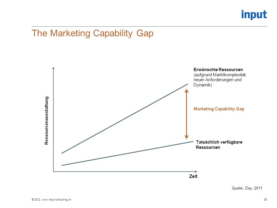 The Marketing Capability Gap