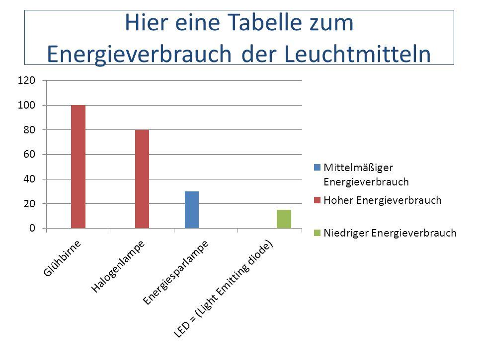 Hier eine Tabelle zum Energieverbrauch der Leuchtmitteln