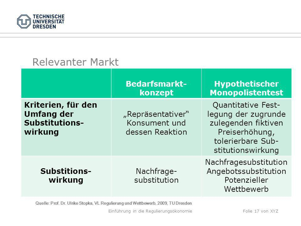 Relevanter Markt Bedarfsmarkt- konzept Hypothetischer Monopolistentest