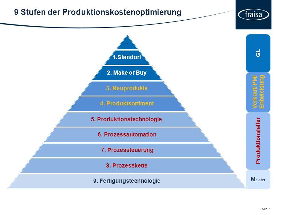 9 Stufen der Produktionskostenoptimierung
