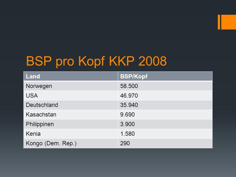 BSP pro Kopf KKP 2008 Land BSP/Kopf Norwegen 58.500 USA 46.970