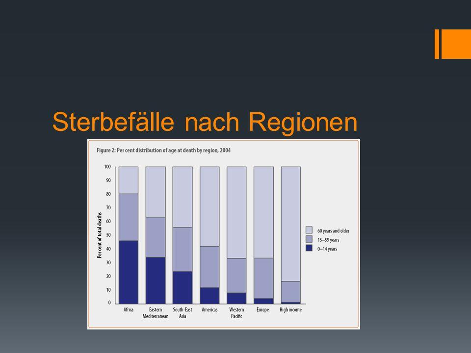 Sterbefälle nach Regionen