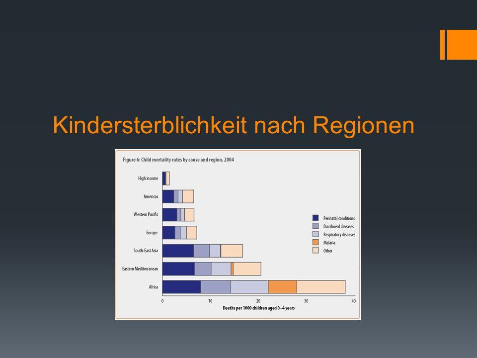 Kindersterblichkeit nach Regionen