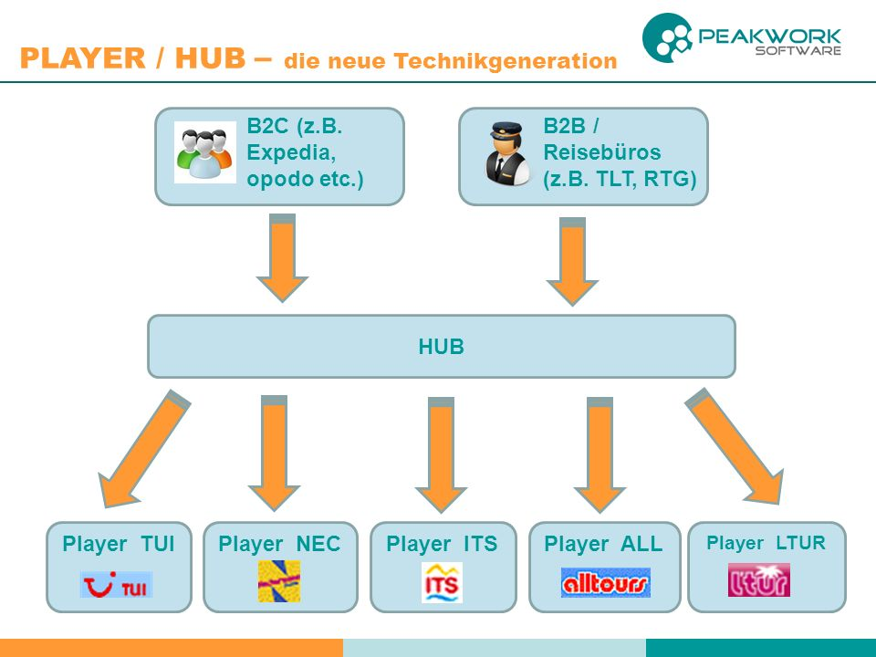 HUB Player TUI Player NEC Player ITS Player ALL