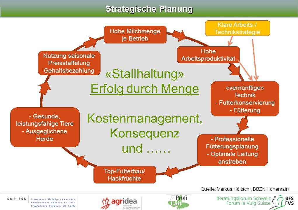 «Stallhaltung» Erfolg durch Menge Kostenmanagement, Konsequenz und ……