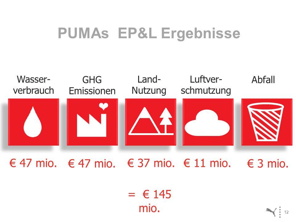 PUMAs EP&L Ergebnisse € 47 mio. € 47 mio. € 37 mio. € 11 mio. € 3 mio.