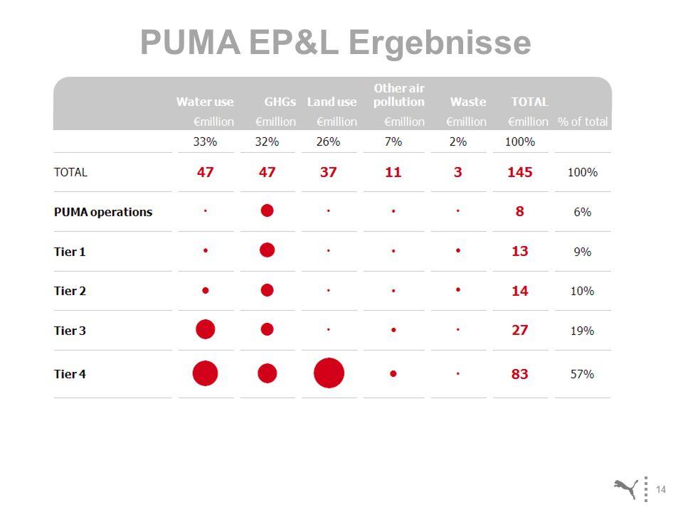 PUMA EP&L Ergebnisse