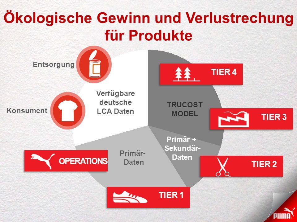 Ökologische Gewinn und Verlustrechung für Produkte