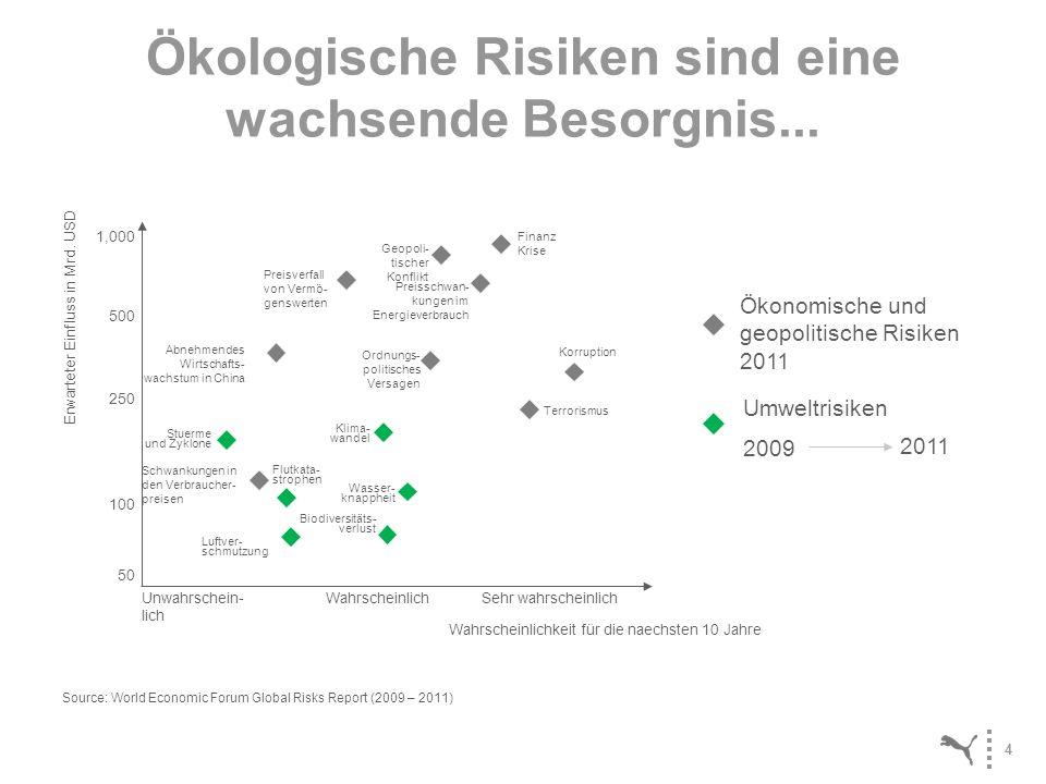 Ökologische Risiken sind eine wachsende Besorgnis...