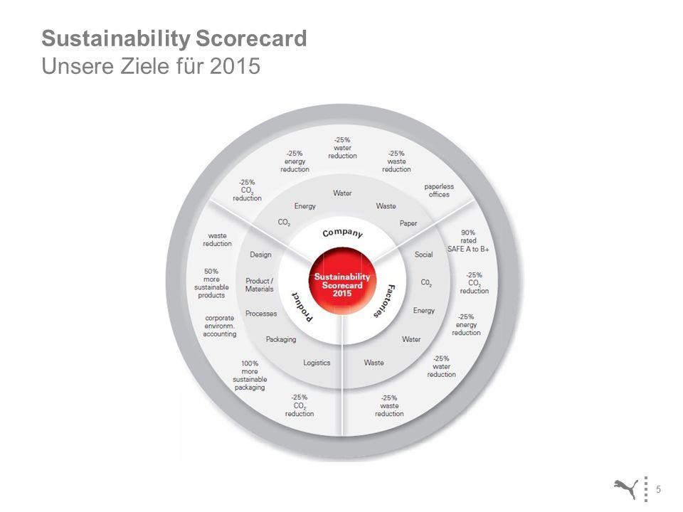 Sustainability Scorecard Unsere Ziele für 2015