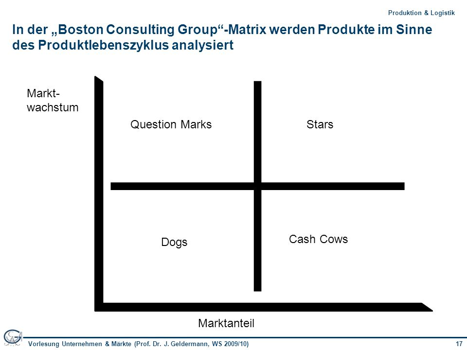 "In der ""Boston Consulting Group -Matrix werden Produkte im Sinne des Produktlebenszyklus analysiert"