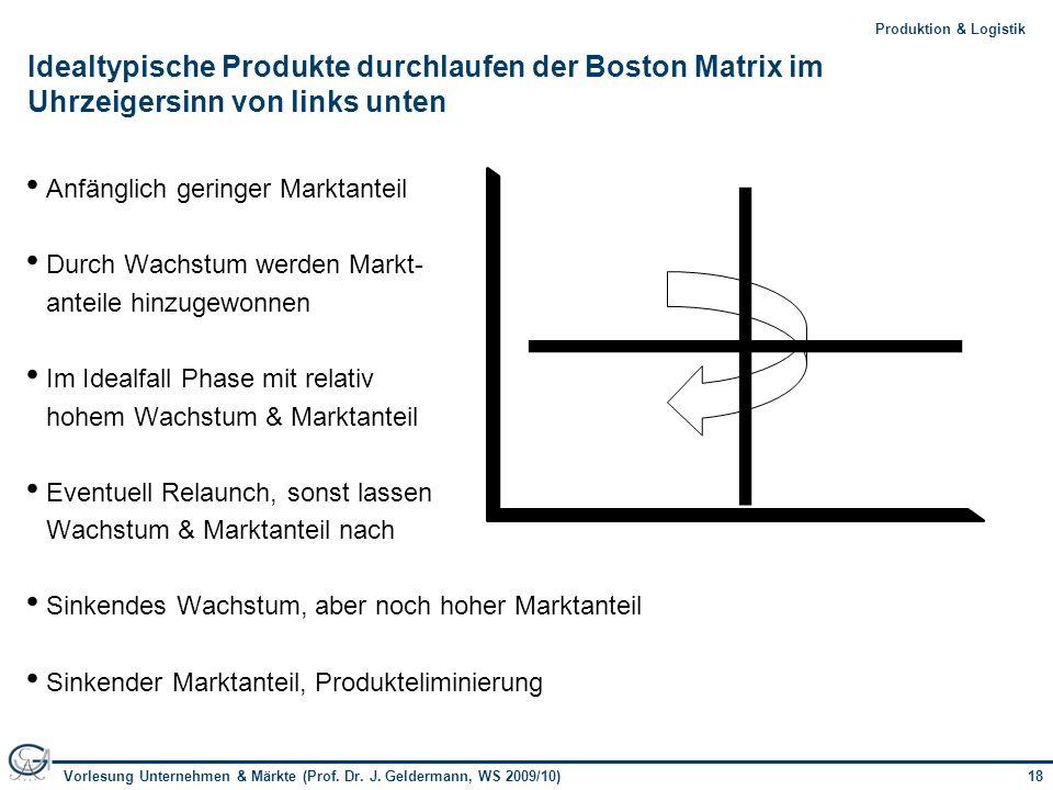 Idealtypische Produkte durchlaufen der Boston Matrix im Uhrzeigersinn von links unten