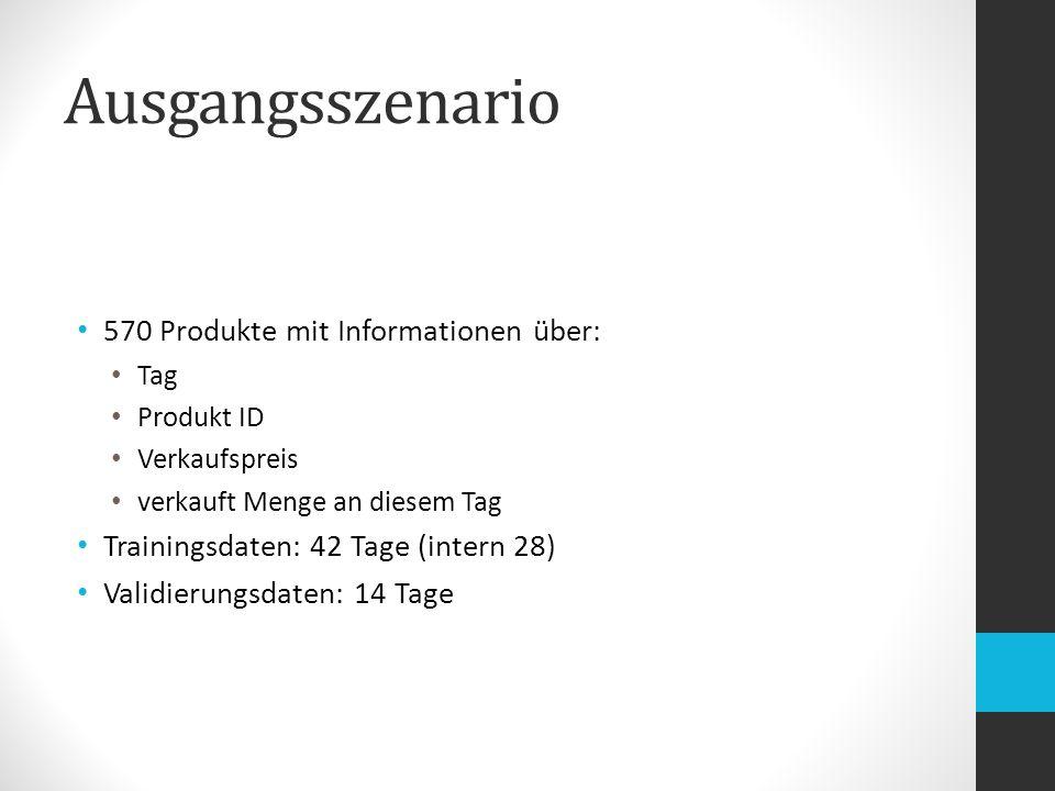 Ausgangsszenario 570 Produkte mit Informationen über: