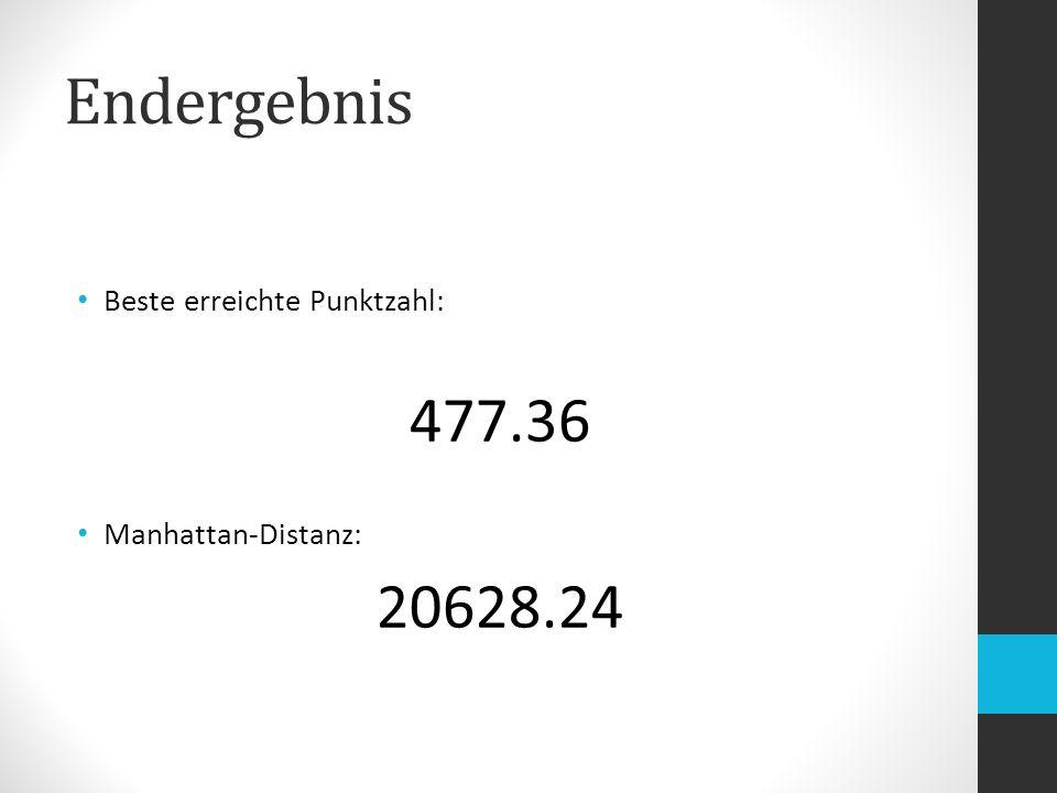 Endergebnis 477.36 20628.24 Beste erreichte Punktzahl: