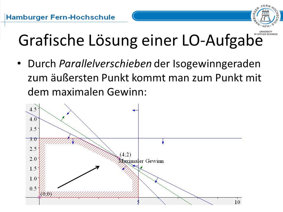 Grafische Lösung einer LO-Aufgabe