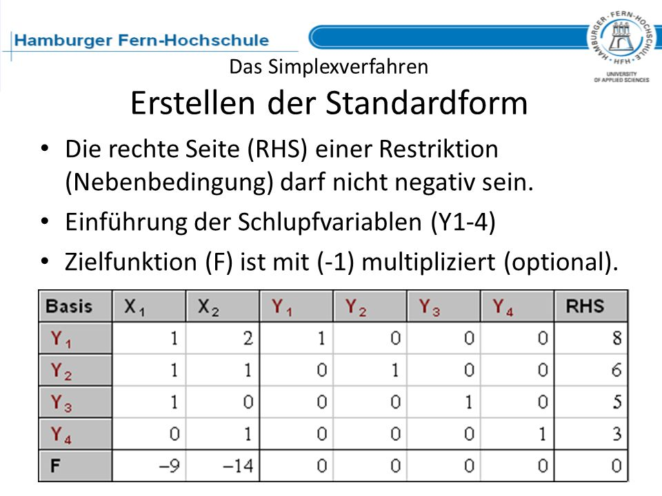 Das Simplexverfahren Erstellen der Standardform