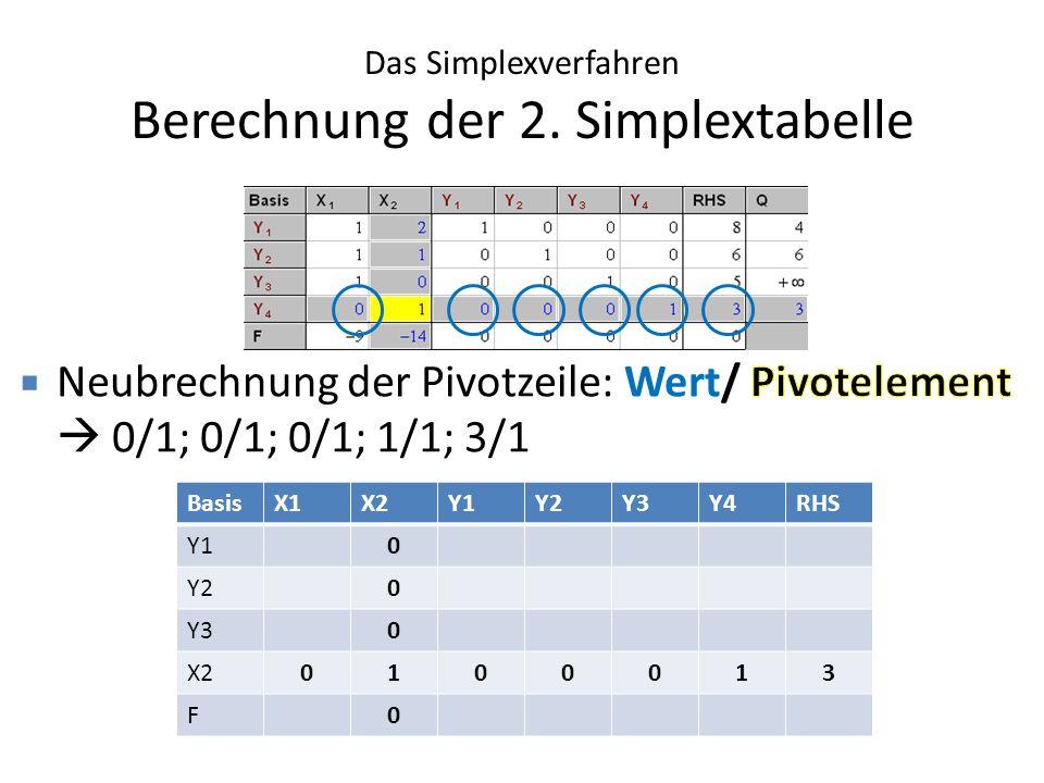 Das Simplexverfahren Berechnung der 2. Simplextabelle
