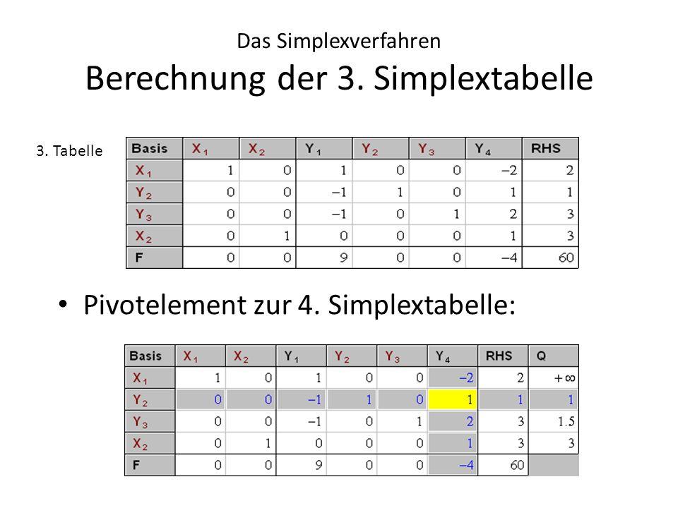 Das Simplexverfahren Berechnung der 3. Simplextabelle
