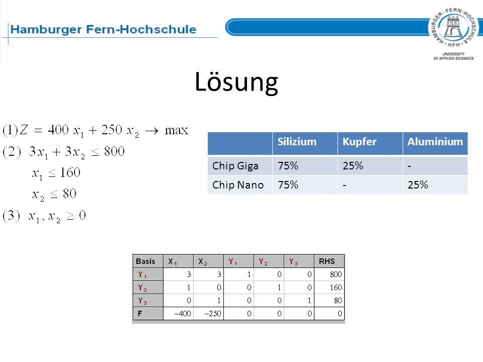 Lösung Silizium Kupfer Aluminium Chip Giga 75% 25% - Chip Nano