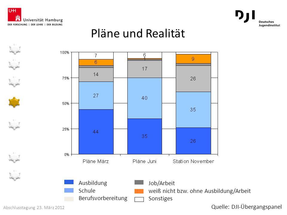 Pläne und Realität Ausbildung Job/Arbeit Schule