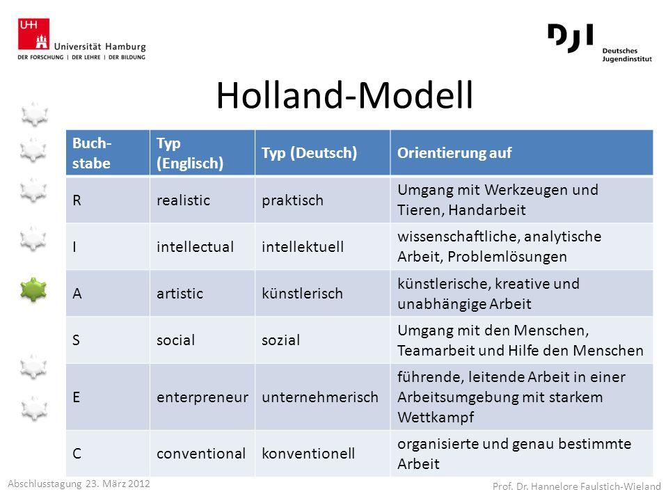 Holland-Modell Buch-stabe Typ (Englisch) Typ (Deutsch)