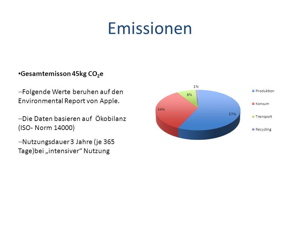 Emissionen Gesamtemisson 45kg CO2e