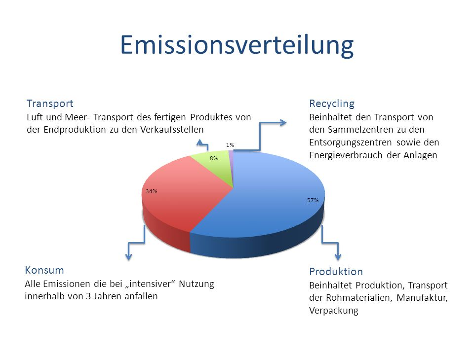 Emissionsverteilung Transport Recycling Konsum Produktion