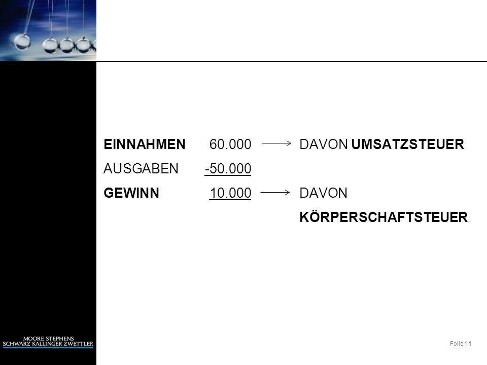 EINNAHMEN 60. 000 DAVON UMSATZSTEUER AUSGABEN -50. 000 GEWINN 10