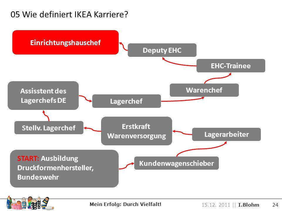 05 Wie definiert IKEA Karriere